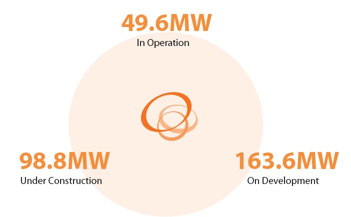 グローバル太陽光事業